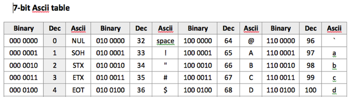 Binary representation of data teachwithict – Binary Code Worksheet